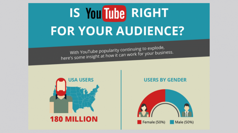 Why Use YouTube for Marketing? Look at these Numbers