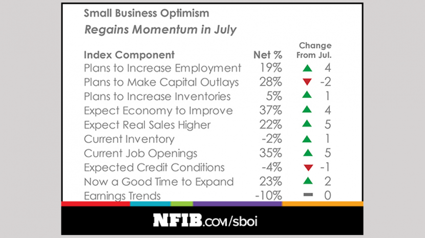 NFIB Small Business Optimism Index July 2017