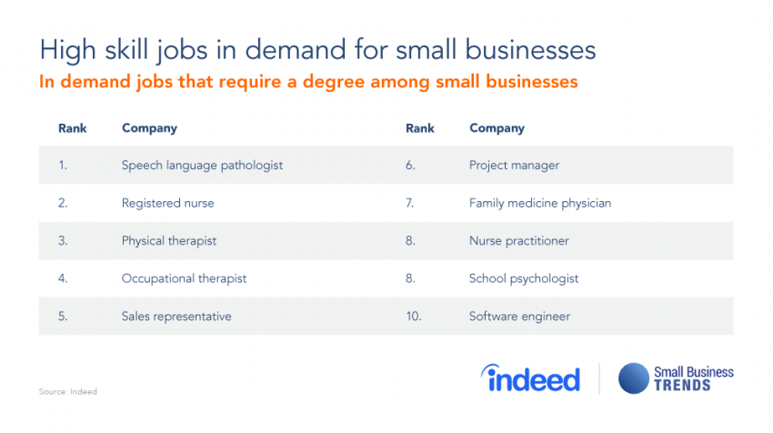 Small Business Healthcare Staffing Shortages