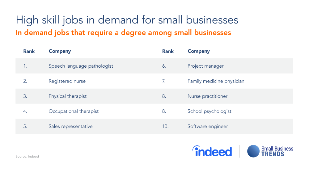 These High Skill Jobs Are Most In Demand by US Small ...