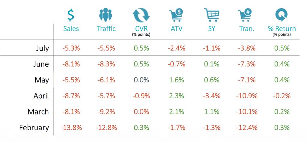 RetailNext Retail Performance Pulse July 2017