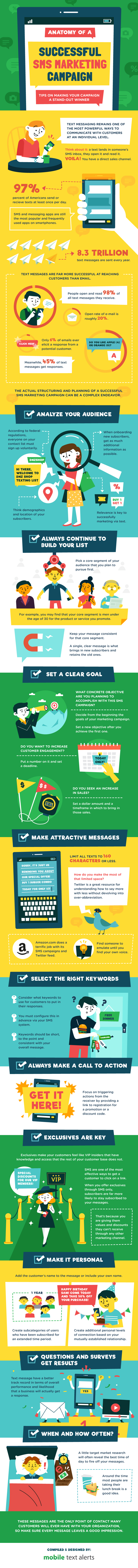 An SMS Text Message Marketing Campaign How-to for Your Small Business