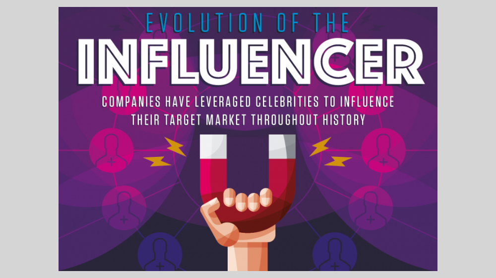 Why Use Influencer Marketing? Because it Works.
