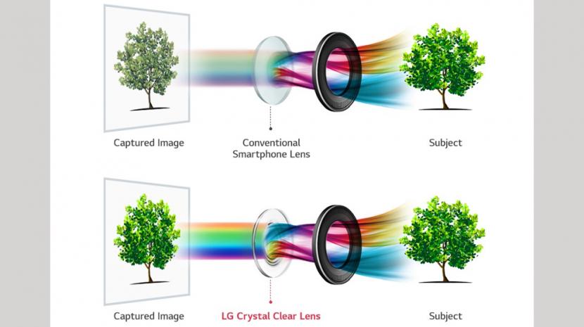LG V30 Camera Innovation