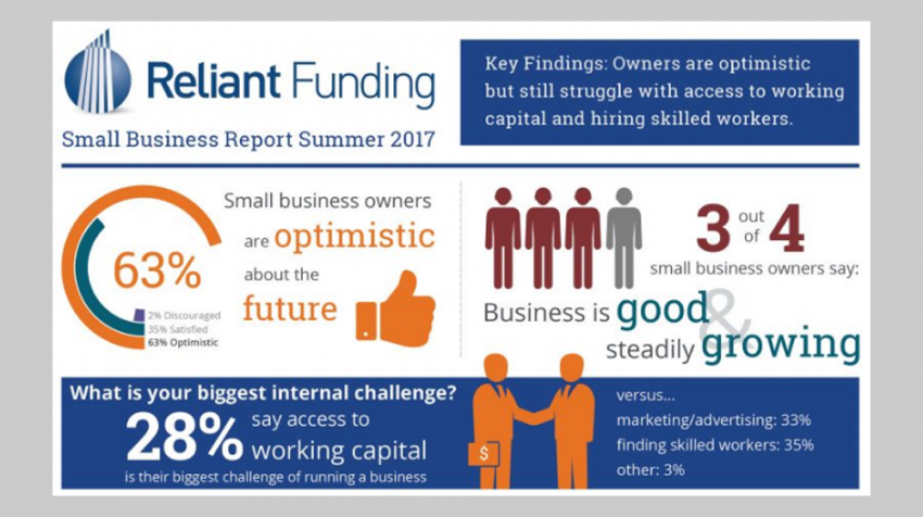 Skilled Worker Shortage at Small Businesses Tops SMB Concerns Right Now (INFOGRAPHIC)