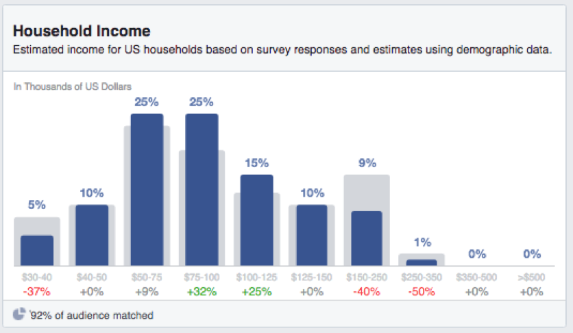 10 Facebook PPC Tips to Make Your Life Easier