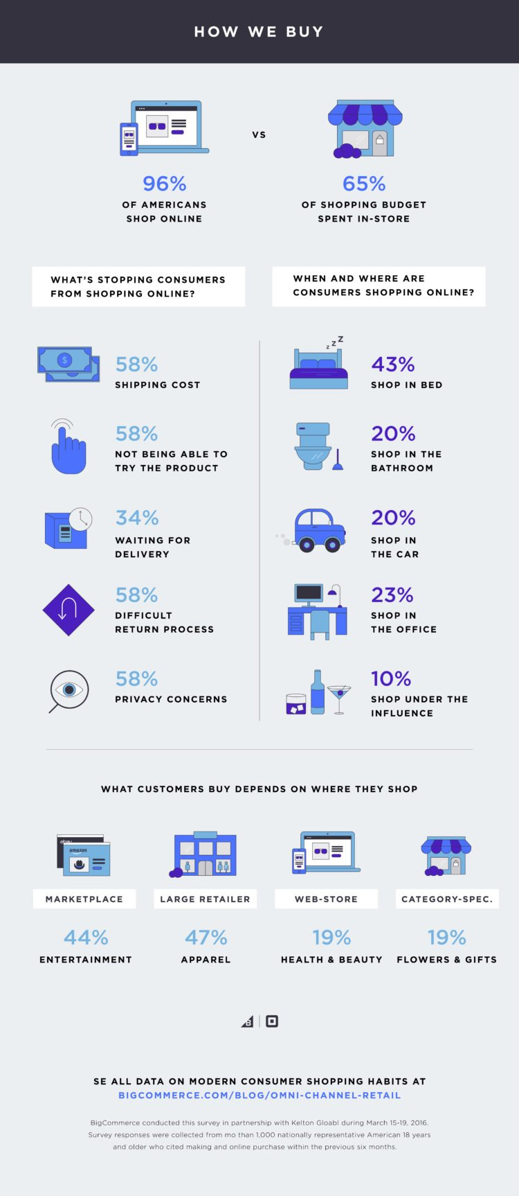 What do shoppers want?