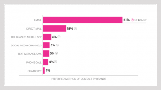 61 Percent of Consumers Want Your Small Business to Send Them a Promotional Email over Anything Else