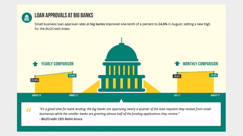 Biz2Credit Lending Index August 2017