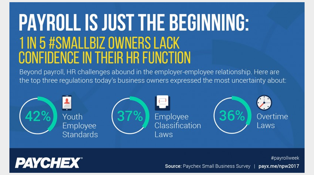 1 in 5 Small Businesses Lack HR Confidence