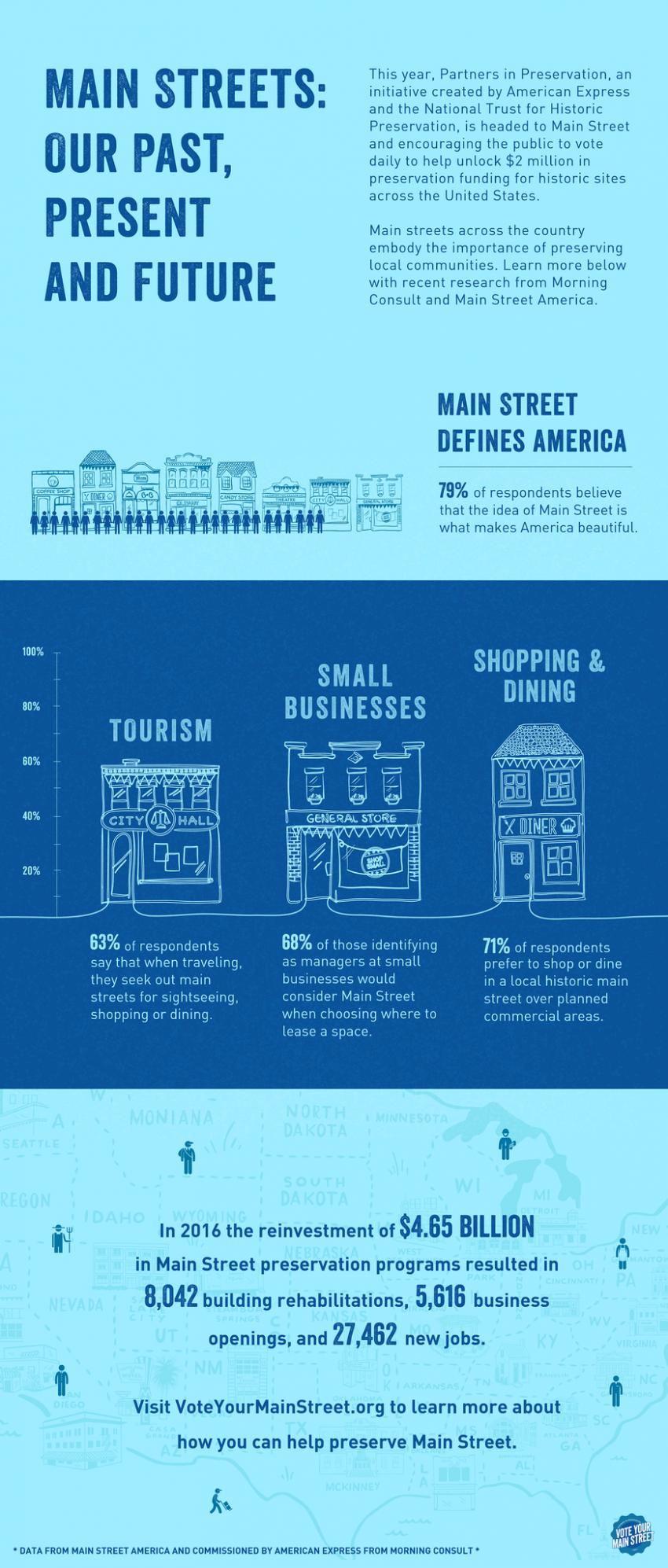 3 Big Reasons to Start a Main Street Business