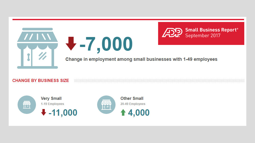 September 2017 ADP Small Business Report: Overall Job Losses at Small Businesses for First Time This Year