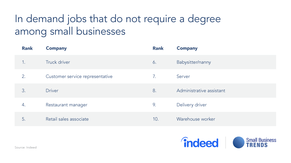 In Demand Jobs Without a College Degree