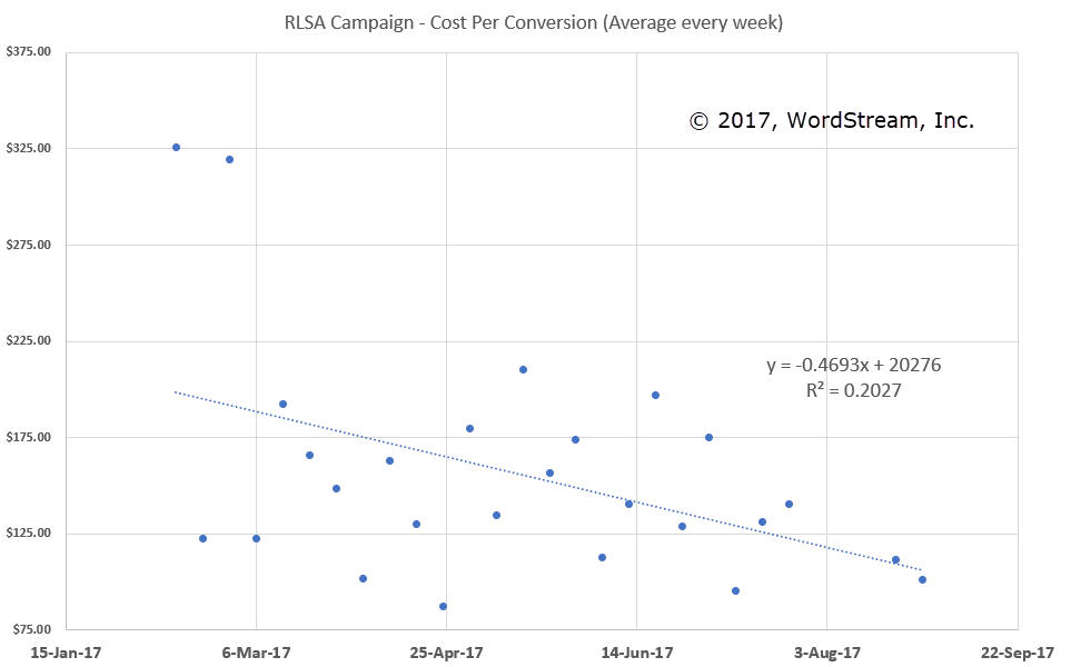 This Unusual Hack Will Raise Your Conversion Rates by 200-300%
