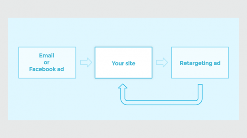 "MailChimp Adds Google Display Retargeting Ads In MailChimp to its Automation ""Brain"""