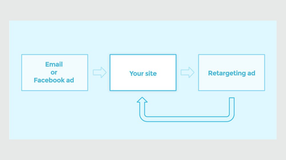"""MailChimp Adds Google Display Retargeting Ads In MailChimp to its Automation """"Brain"""""""
