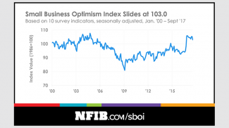 NFIB Small Business Optimism Index September 2017