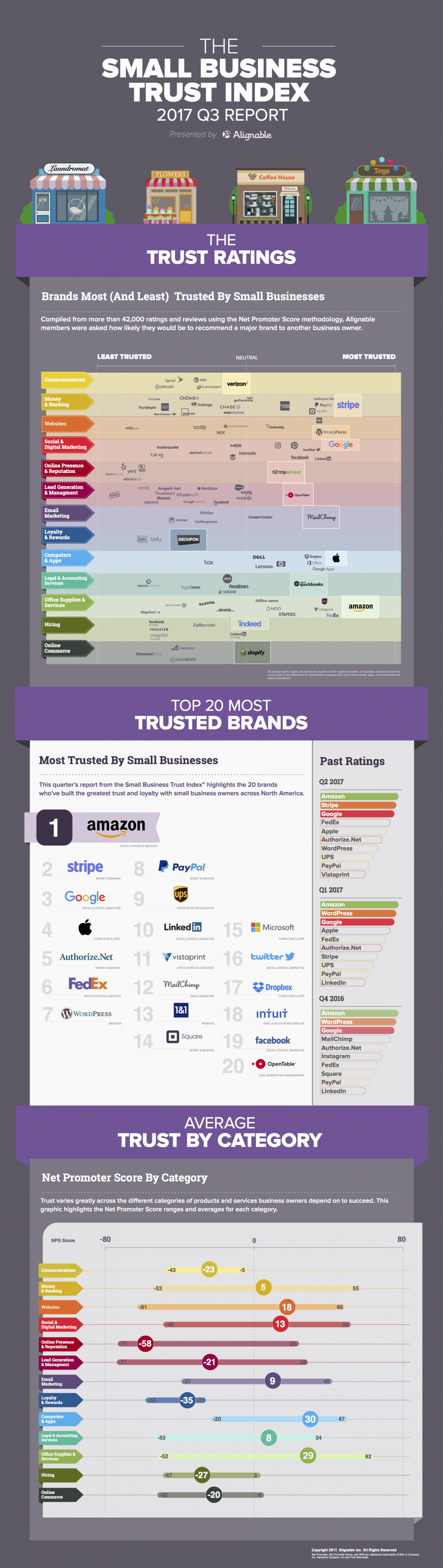 Alignable Q3 2017 Trust Index - The Brands Small Businesses Trust the Most