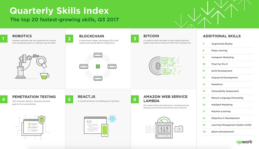 Robotics Tops Upwork's Top 20 Fastest-Growing Skills for Freelancers Q3 2017 Report