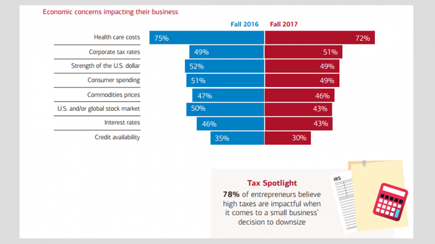 Fall 2017 Small Business Owner Report - 78% Say Downsizing Business Is Due to Higher Taxes