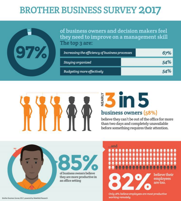 2017 Brother Business Survey Highlights the Most Common Small Business Owner Challenges