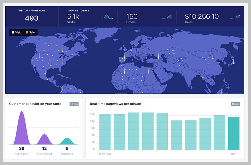 Shopify Live View Offers Real-Time Reporting for Your Online Store