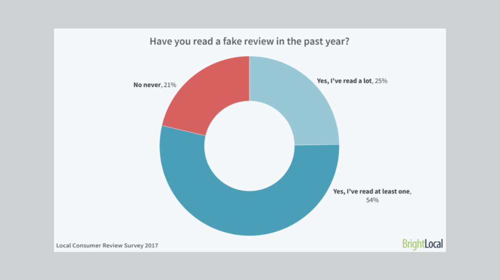 BrightLocal's 2017 Local Consumer Review Survey - The Growing Importance of Local Online Reviews -- And the Dangers of Fake Reviews