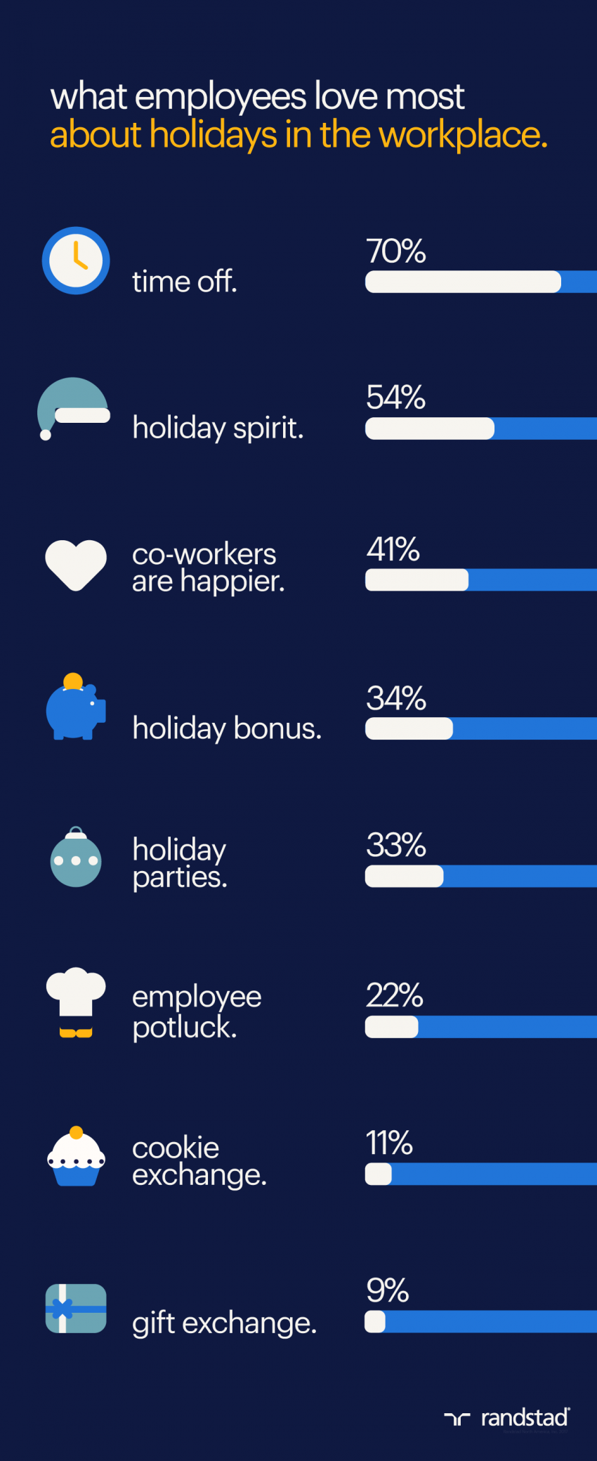 All Your Employees Want for the Holidays is a Little Time Off