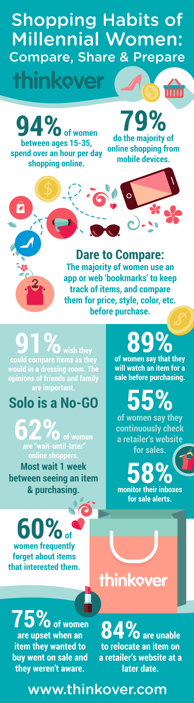 The Shopping Habits of Millennial Women Revealed