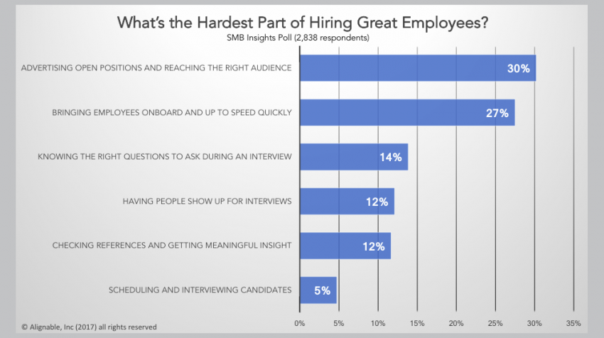 Alignable State of Hiring for Small Business Owners Finds that 30% of Small Businesses Looking to Hire Struggle to Find Right Candidates with Ads