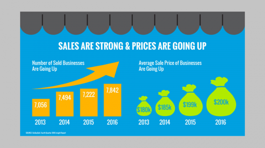 According to the BizBuySell Q4 2017 Insight Report, there's a growing trend of buying and selling small business.