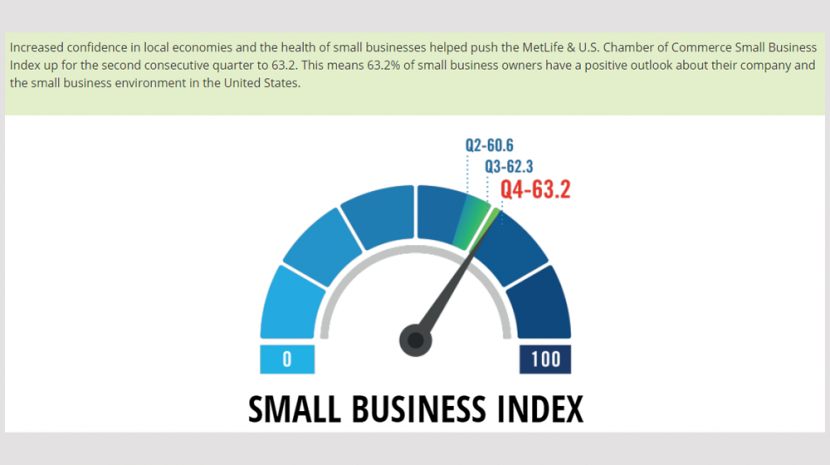 MetLife and U.S. Chamber of Commerce: Q4 2017 Small Business Index