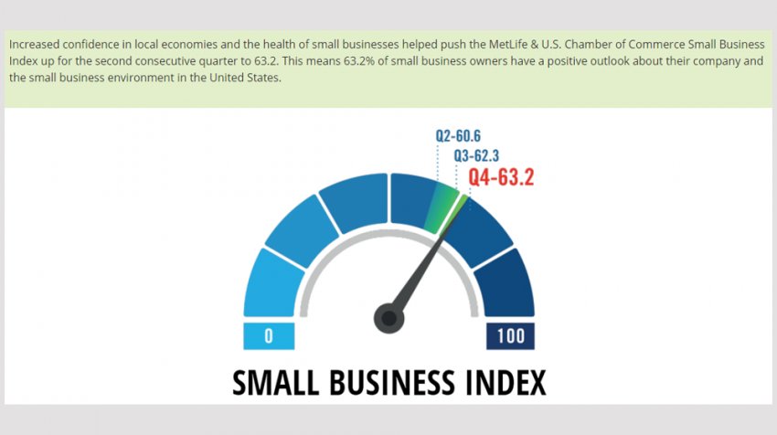 Survey Shows Impact of Small Business Saturday