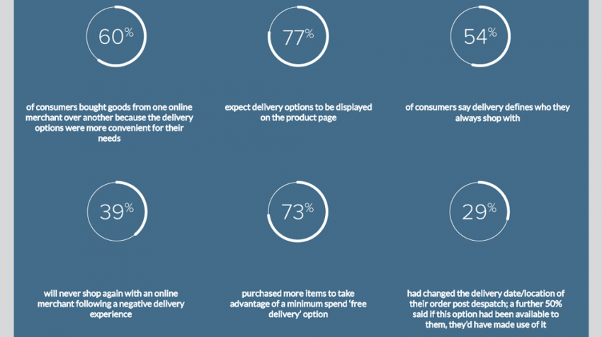 These Statistics Illustrate the Importance of Delivery in Ecommerce