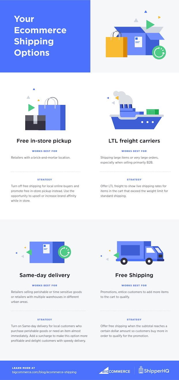 The 4 Ecommerce Shipping Options for Small Businesses