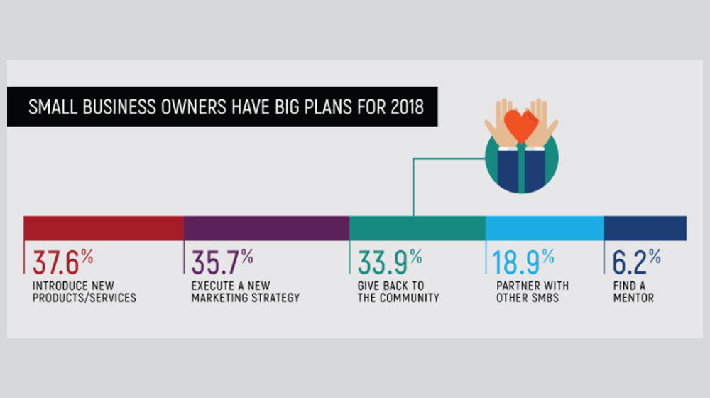 2018 Small Business Trends - 90% of Small Businesses Plan to Hire but Budget Concerns Could Stifle That