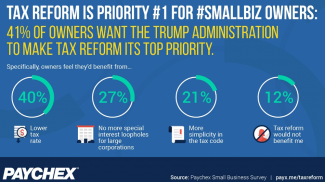 40% of Small Business Owners Want Tax Reform First from the Government, Before Anything Else