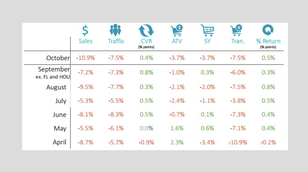 RetailNext Retail Performance Pulse October 2017