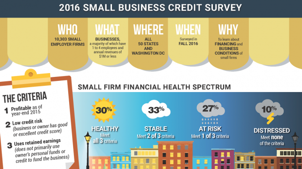 2017 Small Business Credit Survey: Microbusinesses Struggling to Find Loans, Using Personal Money to Fill Shortfalls