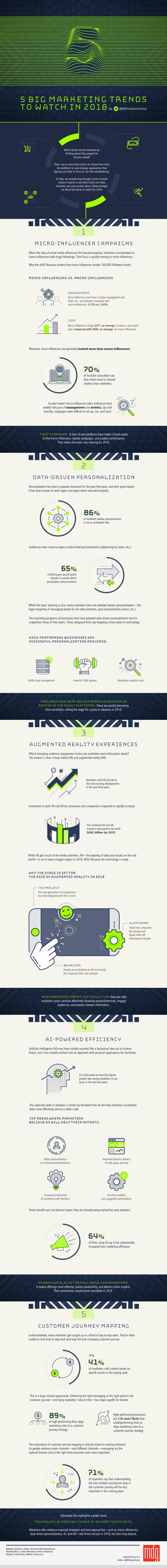 5 2018 Marketing Automation Trends Key to Small Business (INFOGRAPHIC)