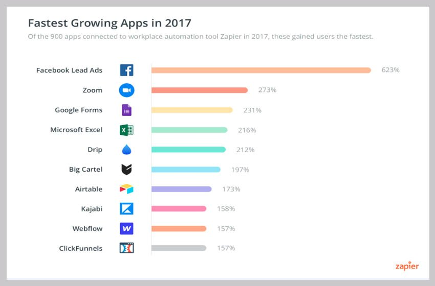 These Were the Most Popular Business Apps in 2017 - Fastest Growing Apps in 2017