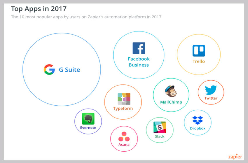 These Were the Most Popular Business Apps in 2017 - Top Apps in 2017