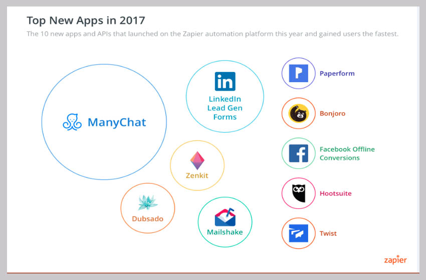 These Were the Most Popular Business Apps in 2017 - Top New Apps in 2017