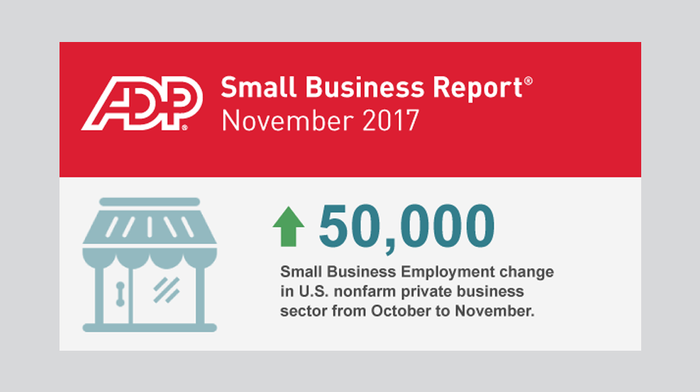November 2017 ADP Small Business Report Shows that Small Businesses Added 50,000 Jobs