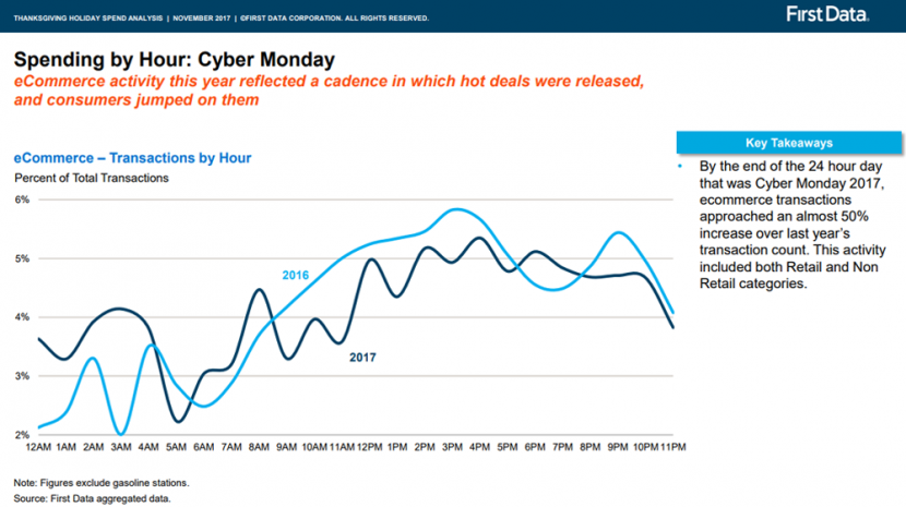 Cyber Monday Trends Show the Day Is Not Dead -- But It's Time to Rethink the Holiday Shopping Season