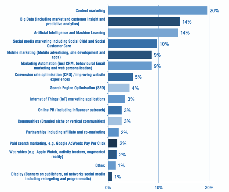 New Survey Data: 2018 Marketing Priorities