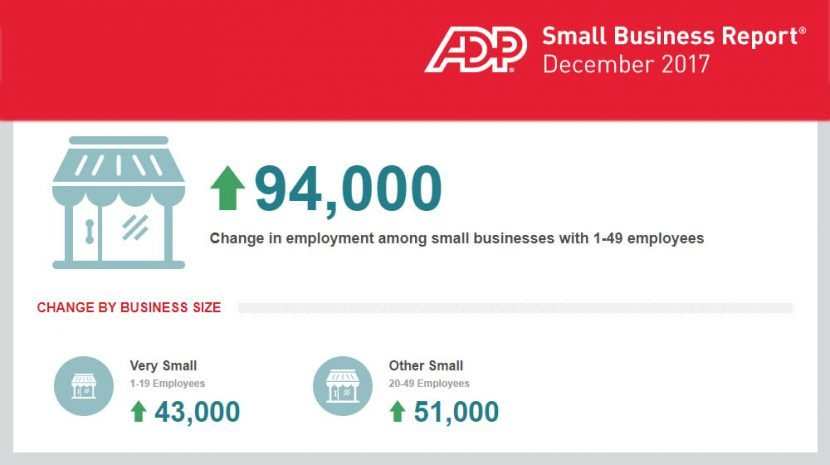 December 2017 ADP Small Business Report Shows Big Jobs Added at Small Businesses in December