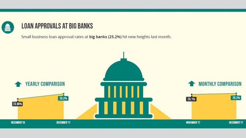 Biz2Credit Lending Index December 2017: Big Banks and Institutional Lenders Approving Record Number of Small Business Loan Applications