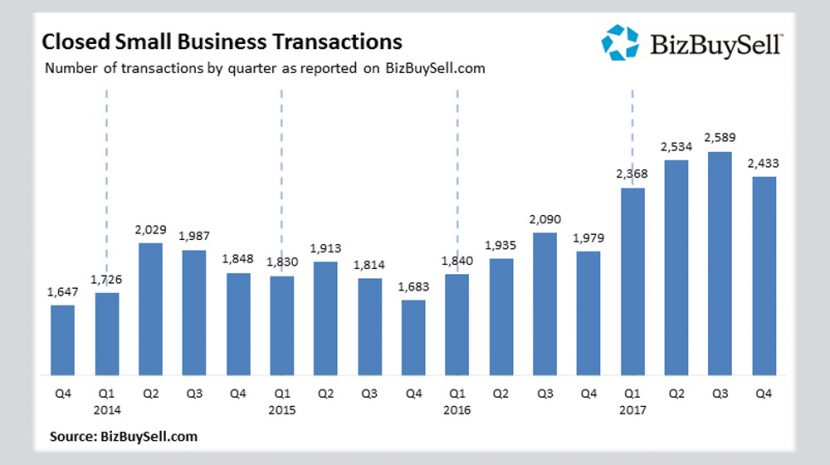 BizBuySell 2017 Insight Report: Huge Jump in Small Businesses Bought and Sold During 2017