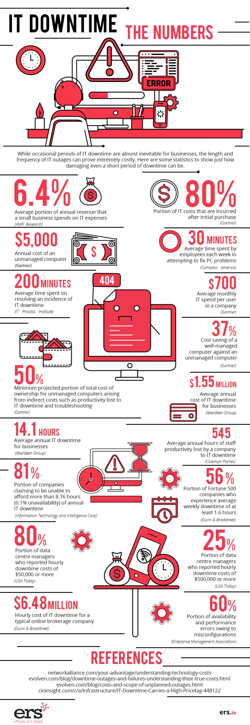 The Real Cost of a Tech Fail for Small Business (INFOGRAPHIC)